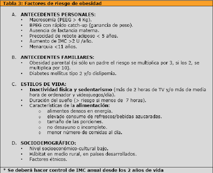 Tabla de sobrepeso y obesidad de acuerdo al imc